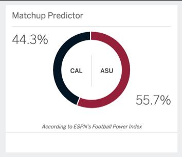 Oddsmakers favor the Sun Devils at -4 vs Cal